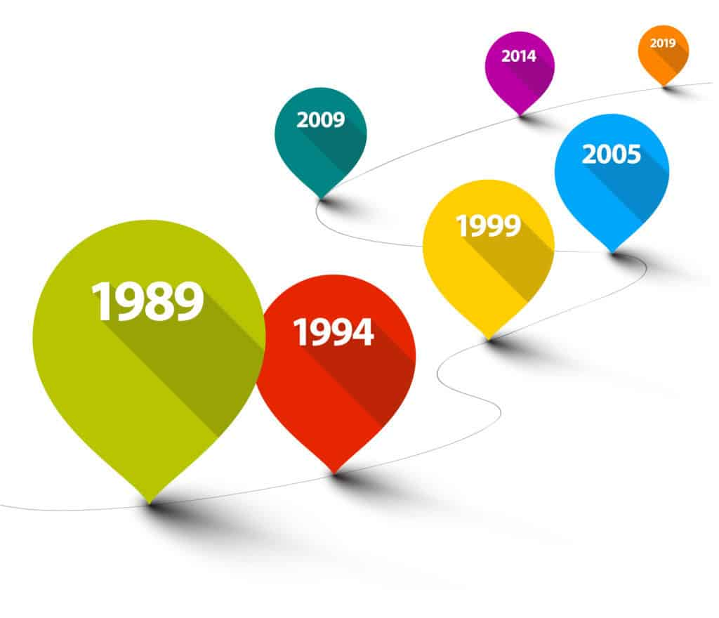 An Up-to-Date Overview of NLP Timeline Technique ~ Here's How it Can Change your Life