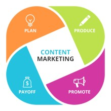 siti web content marketing M 3.5