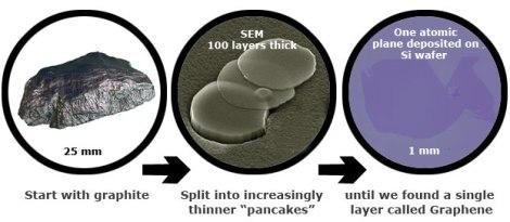 Graphite exfoliation process