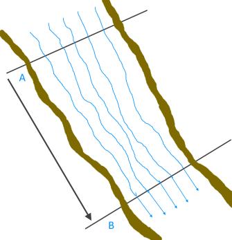 surface-velocity