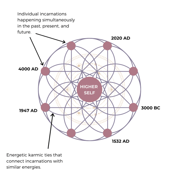 a graphic depiction of the higher self and its incarnations