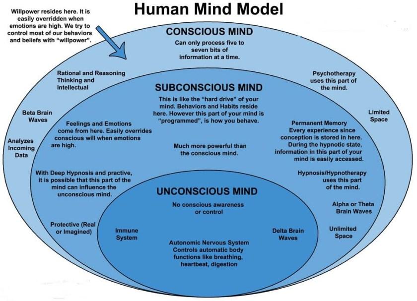 conscious-vs-subconscious
