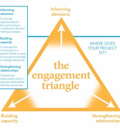 the engagement triangle was created to assist clients of capire consulting group to identify the desired outcomes for their engagement and ensure the  [ 1134 x 1077 Pixel ]