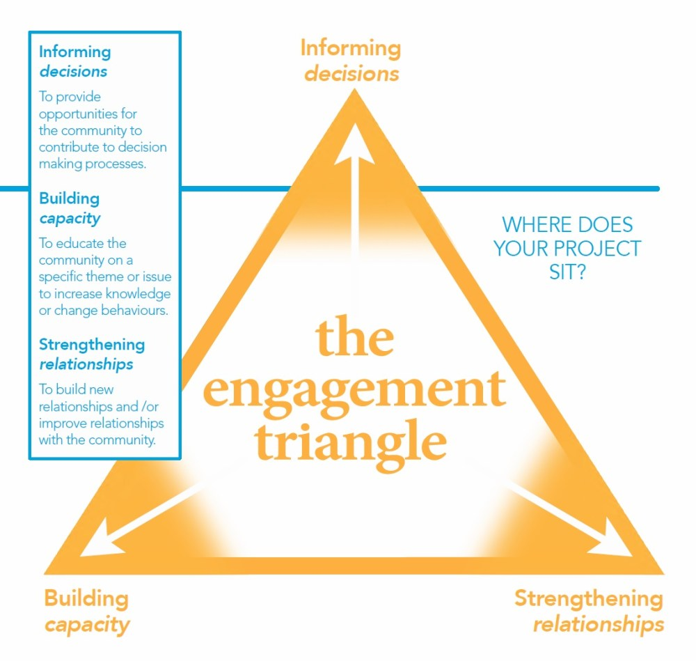 medium resolution of the engagement triangle was created to assist clients of capire consulting group to identify the desired outcomes for their engagement and ensure the