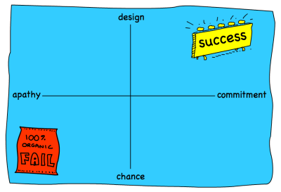 success-design-chance