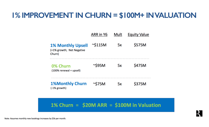 churn improvement increases valuation