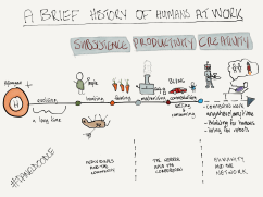 brief history of work