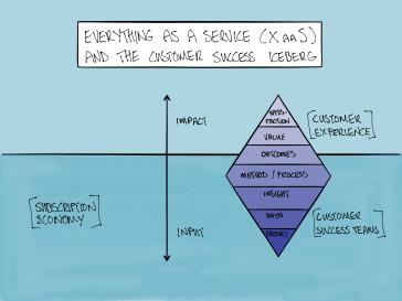 customer success iceberg