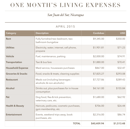 One Month's Living Expenses: April 2015