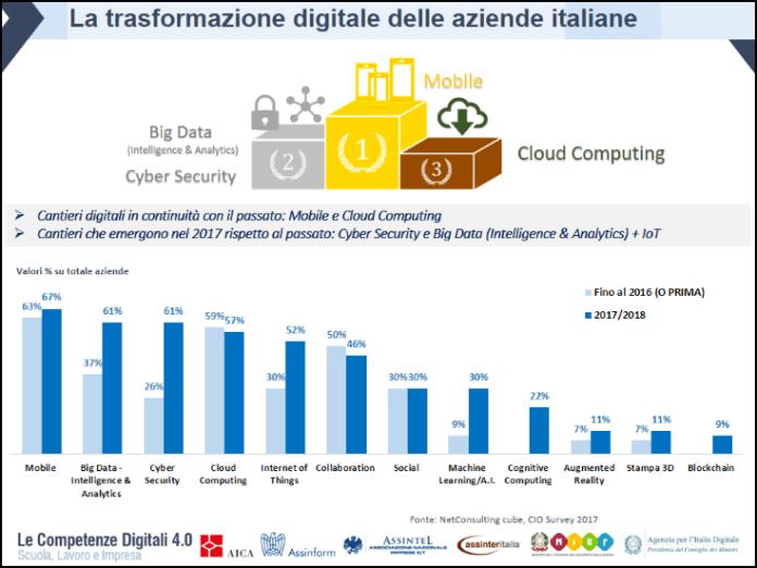 la trasformazione digitale delle aziende italiane