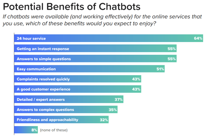 Fonte: 2018 State of Chatbots Report