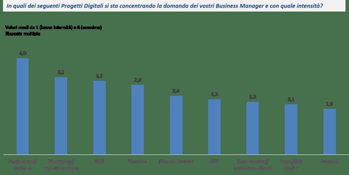 I principali progetti digitali non impattano solo l'IT… - Fonte: NetConsulting cube, CIO Survey 2018