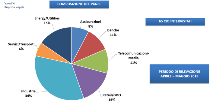 La CIO Survey 2018: il panel - Fonte: NetConsulting cube, CIO Survey 2018