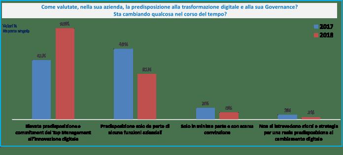 Fig. 1: Valutazione della predisposizione alla trasformazione digitale nelle aziende (2017-2018) -Fonte: CIO Survey 2018
