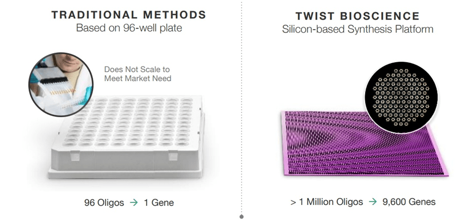 Methods_Twist Bioscience