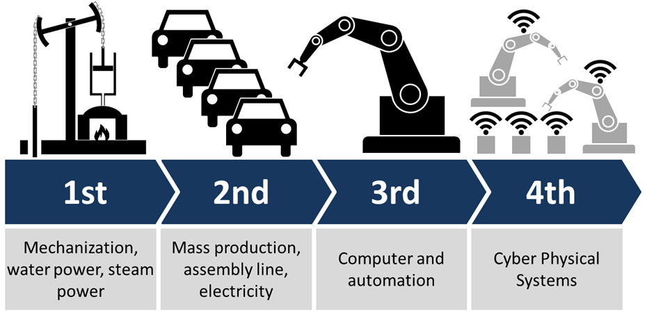 Industrie 4.0- Robotisation