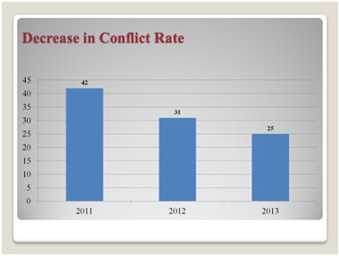 Decrease in Conflict Rate