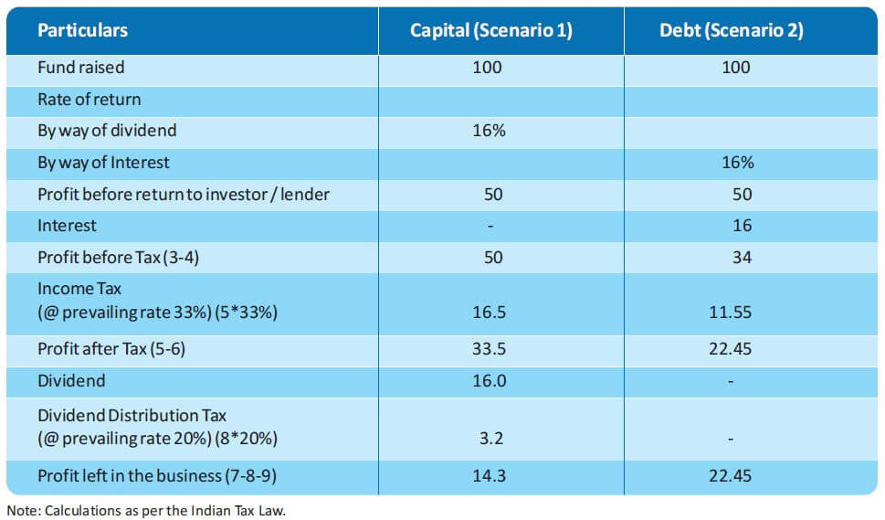 Difference between capital and debt