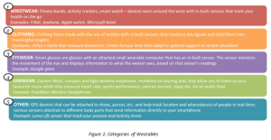 Categories of wearables
