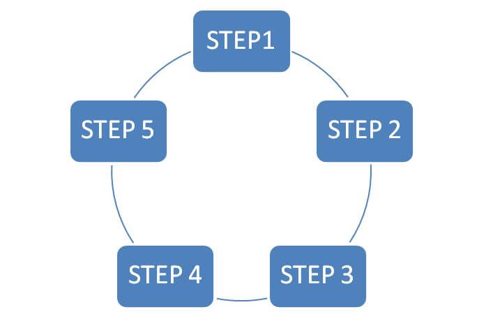 Steps of Clinical Practice