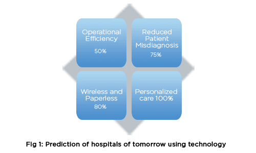 Prediction of hospitals of tomorrow using technology