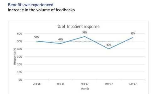 Benefit of real time customer feedback
