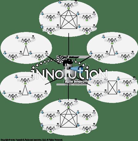 Coordination Through a Project Manager: Visual AGILExicon