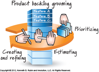 Product Backlog Grooming Definition Innolution