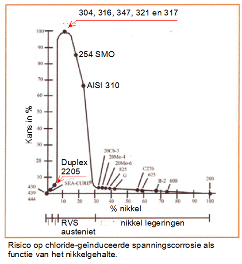 Risico op chloride-geïnduceerde spanningscorrosie als functie van het nikkelgehalte.