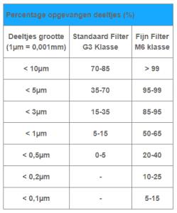 Pollen en brandharen eikenprocessierups filteren wtw filters