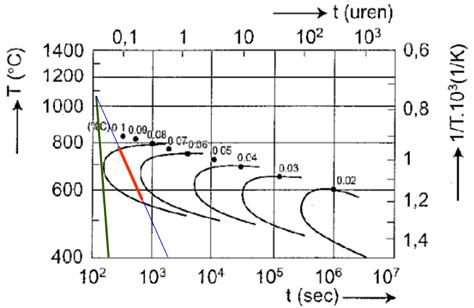 Afbeelding 3: TTT diagram met sensitiveringscurven.