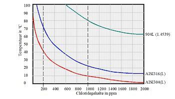 Corrosiecurven van verschillende RVS-typen als functie van de chlorideconcentratie en temperatuur.
