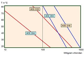 Afbeelding 3: De rode lijnen geven het moment aan dat spleetcorrosie begint en de blauwe lijnen het moment dat putcorrosie een aanvang neemt.