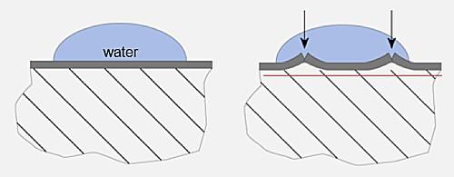 Schematische voorstelling van een perfect passende en een open oxidehuid.