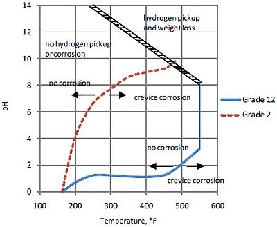 Afbeelding 1. Spleetcorrosiegevoeligheid van Ti-grade 2 en 12 in een hete pekeloplossing (bron Timet).