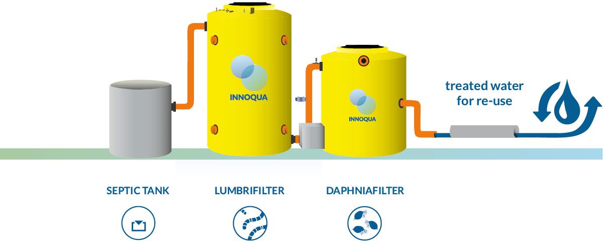 INNOQUA-schematic-lumbri-daphnia
