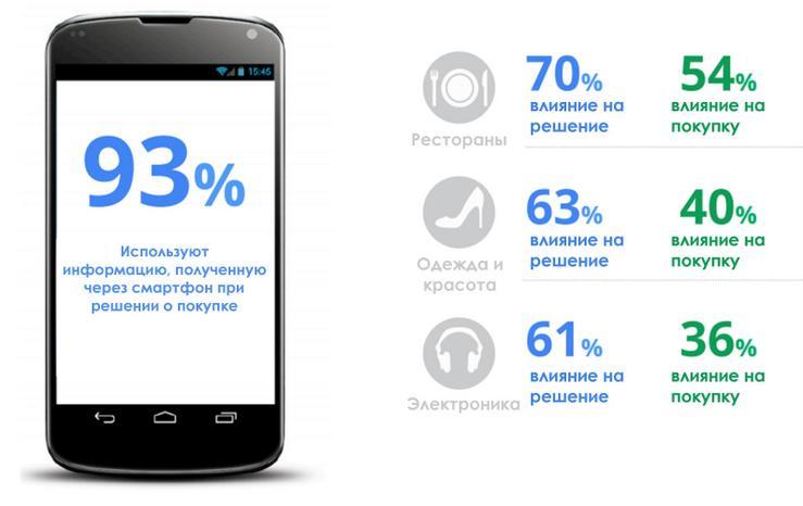 Mobilnyiy-marketing-znachitelno-usilivaet-Digital-strategiyu (1)