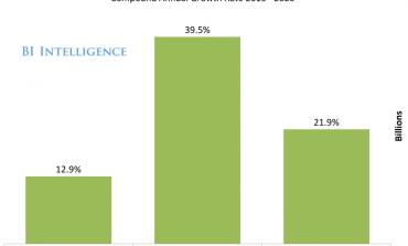 Мобильная видео-реклама растет в три раза быстрее десктопной