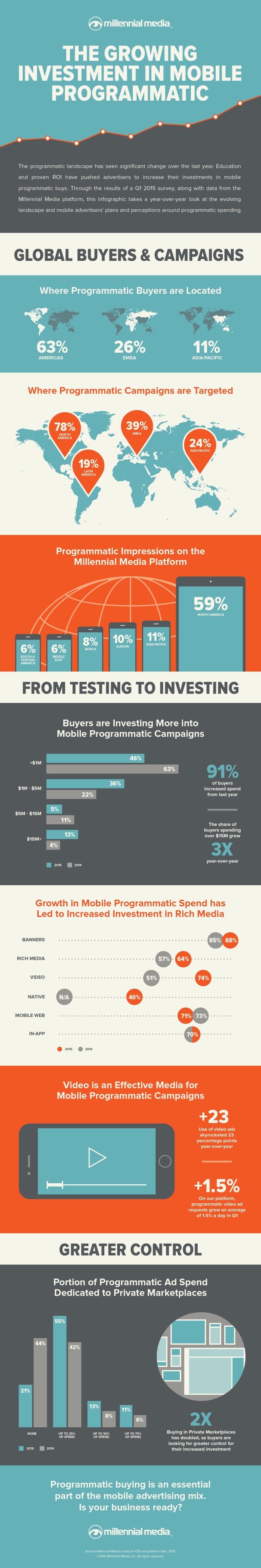 Programmatic-Infographic-2015-Pt1-v2d