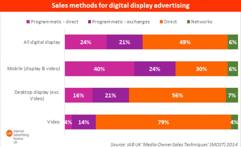 64% британской рекламы в 2014 продавалось через programmatic