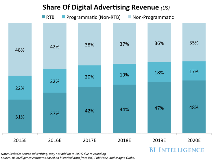 the-programmatic-advertising-report-mobile-video-and-real-time-bidding-drive-growth-in-programmatic