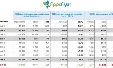 Насколько рентабельно продвижение мобильных приложений в Facebook?