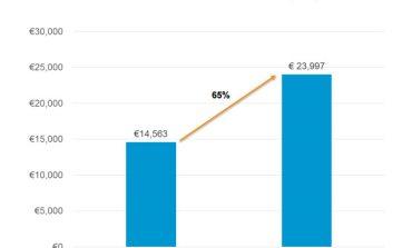 IAB: доходы мобильной рекламы в 2014 выросли на 64.8%