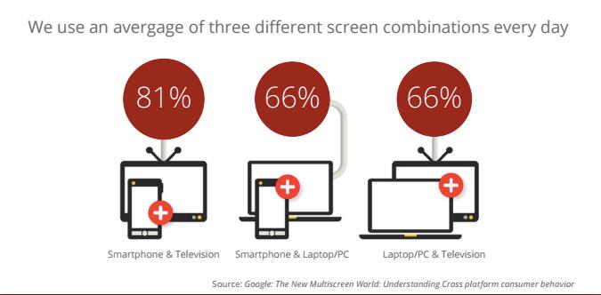 Screen combinations