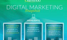 Мобильные метрики: поисковая и социальная рекламы растут за счет мобильных устройств