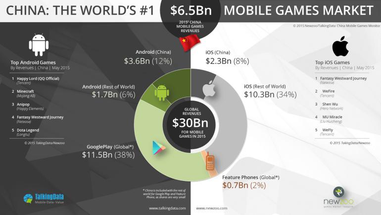 Newzoo_TalkingData_-Mobile_Revenues_Split_V3