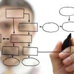 Eficiencia en tus procesos de producción
