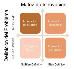 Matriz de Innovacion