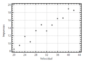 Diagrama Dispersion