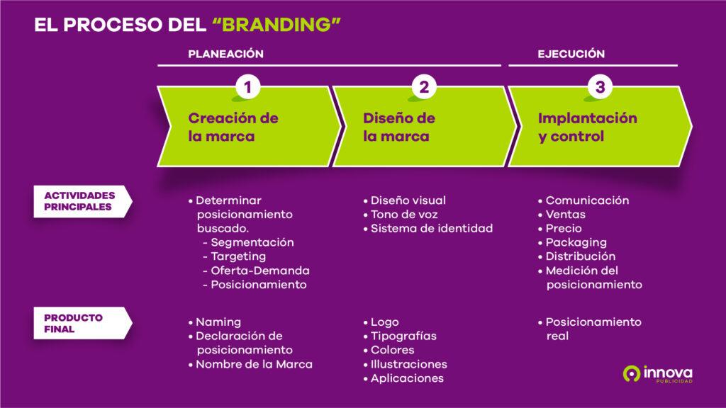 El Proceso del Branding 01 e1603181265903 - El Branding construyendo marcas